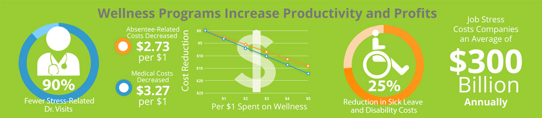 Improve your bottom line with corporate wellness programs that take care of your most valuable asset, your employees.