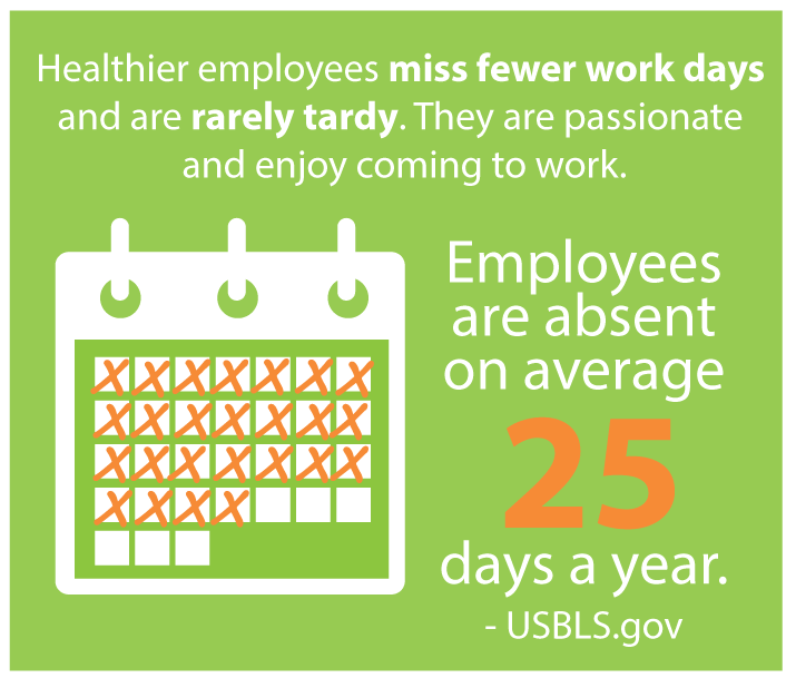 Employees are absent and average of 25 days a year